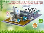 Production line for making wet feed mixtures